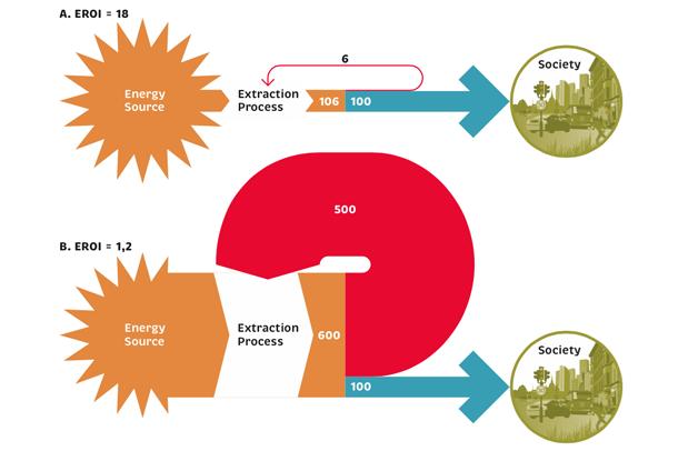 Figuren visar exempel på energiutvinningsprocesser som båda ger lika mycket energi till samhället men skiljer sig markant i EROI. Källa: Rapporten The Inclusive Green Economy från Mistra