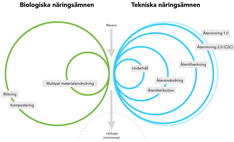 Biologiska och tekniska näringsämnen
